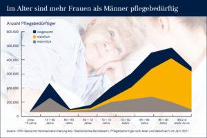 53150pnbild3Foto-djdDFV-Deutsche-Familienversicherung-AG
